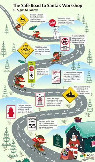 Infographic on all the road hazards facing Santa in the USA