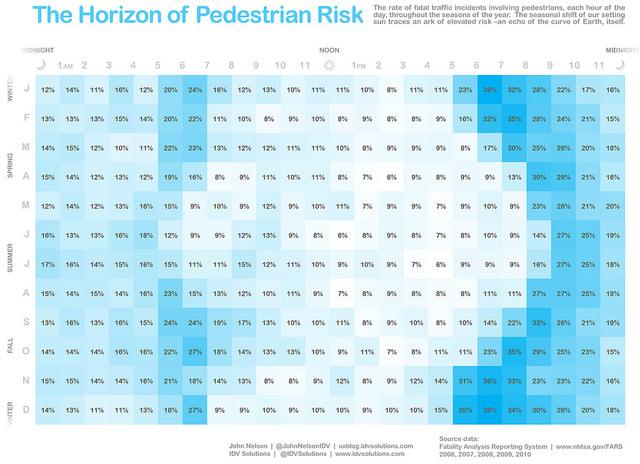 heatmap showing pedestrian fatalities by time