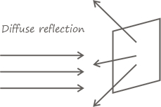 Diffuse Reflection
