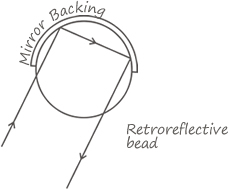 Retroreflective Bead